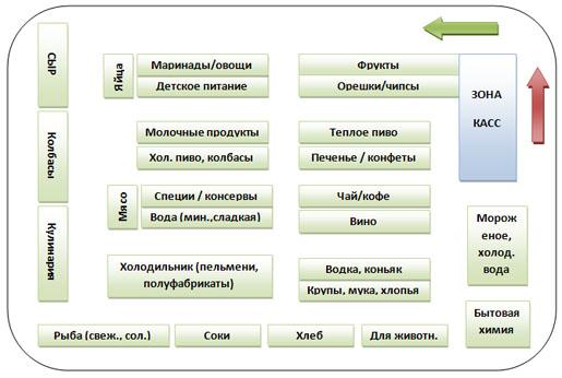Схема супермаркета. Отделы супермаркета.