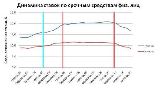 Депозитные столбы и средневзвешенные ставки по срочным средствам физических лиц за период с января 2008 по июль 2010